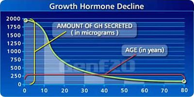 HGH decline with age chart